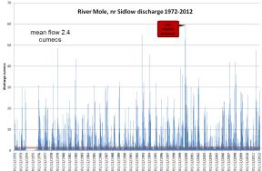 Upper Mole discharge 1972-2012