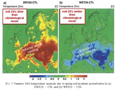 Soil moisture controls summer temps