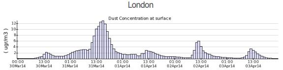 Dusty Capital