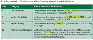 Flood risk return periods