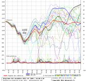 pressure falls early next week