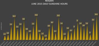 Reigate sunshine hours June 2015