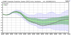 Arctic Oscillation goes negative