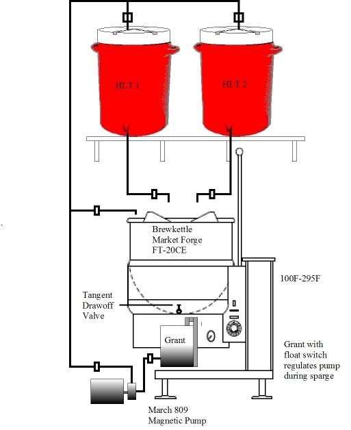1 Kettle, 2 Hot Liquor Tankconfiguration