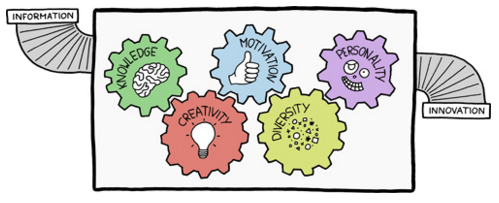 Management 3.0 - Cogs of Innovation