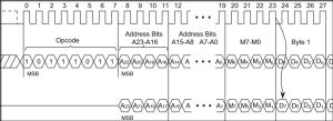 Timing Diagram Basics  Rheingold HeavyRheingold Heavy