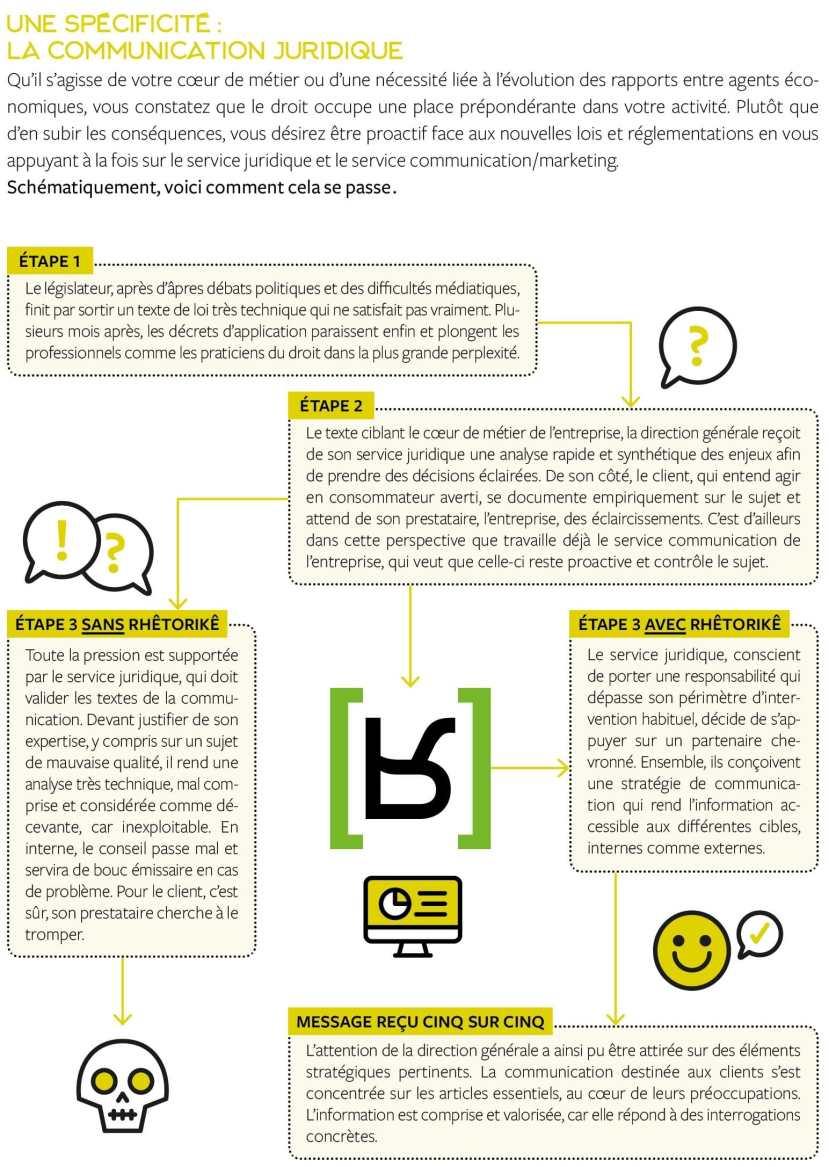 communication juridique rhêtorikê infographie