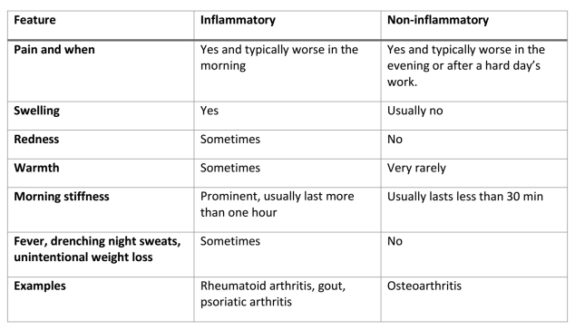 The difference between inflammatory versus non-inflammatory joint pain