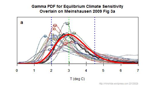 boe-ecs-gamma-meinshausen.png