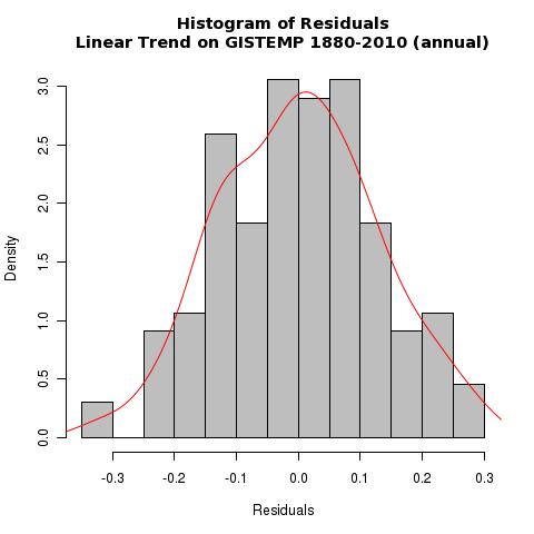 GISTEMP residuals histogram