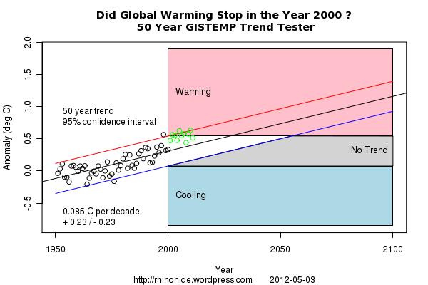 Trend GISTEMP 2000 50