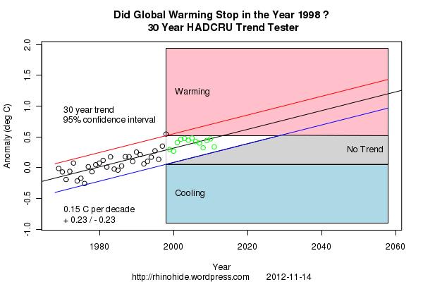 Trend CRU 1998 30