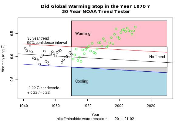Trend NOAA 1970 30