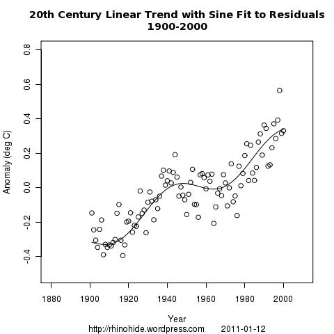 line sine 1900 2000