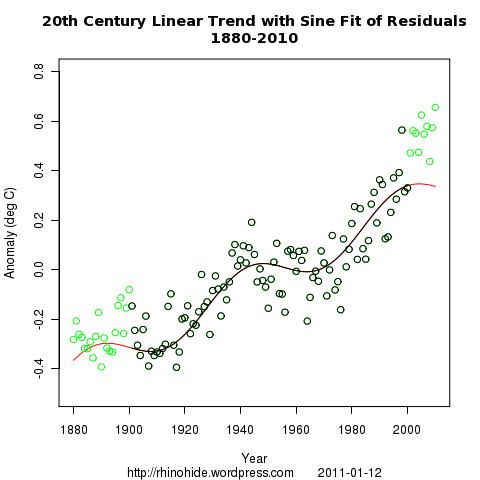 line sine 1880 2010