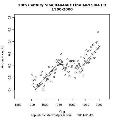both line sine 1900 2000