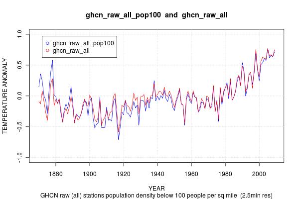 https://i1.wp.com/rhinohide.org/rhinohide.cx/co2/crutem/img/ghcn_raw_all_pop100-ghcn_raw_all-compare.png