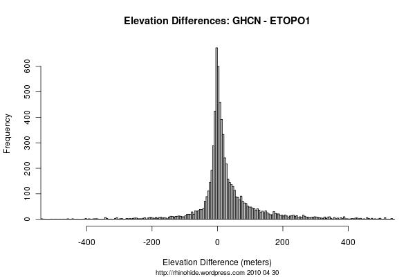GHCN - ETOPO1 Spread