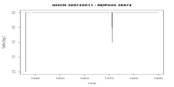 NDP040 38974