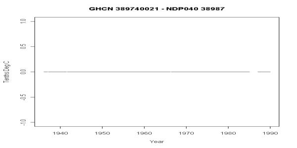 NDP040 38987
