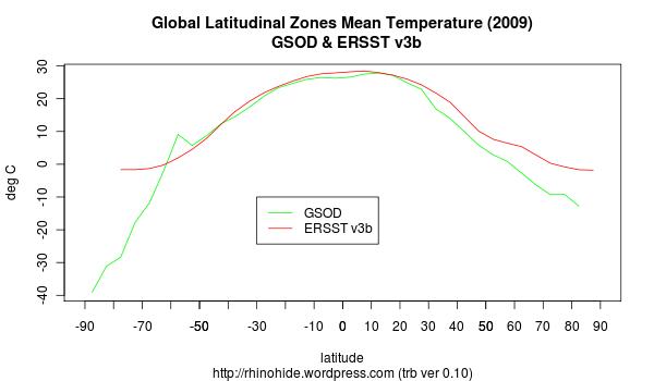 trb-0.10-lat-zones-2009.png