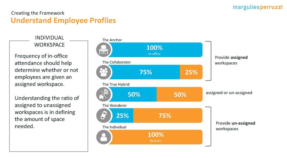 hybrid workplace employee profiles