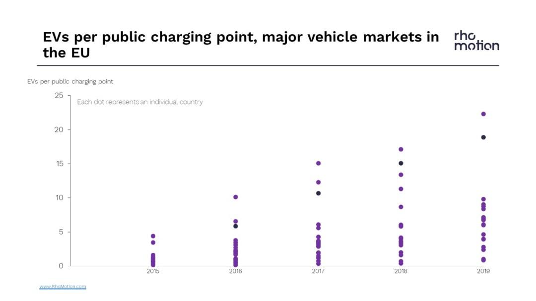 EV per public charging point