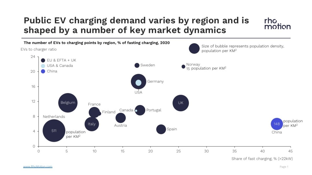 ev to charging point by region