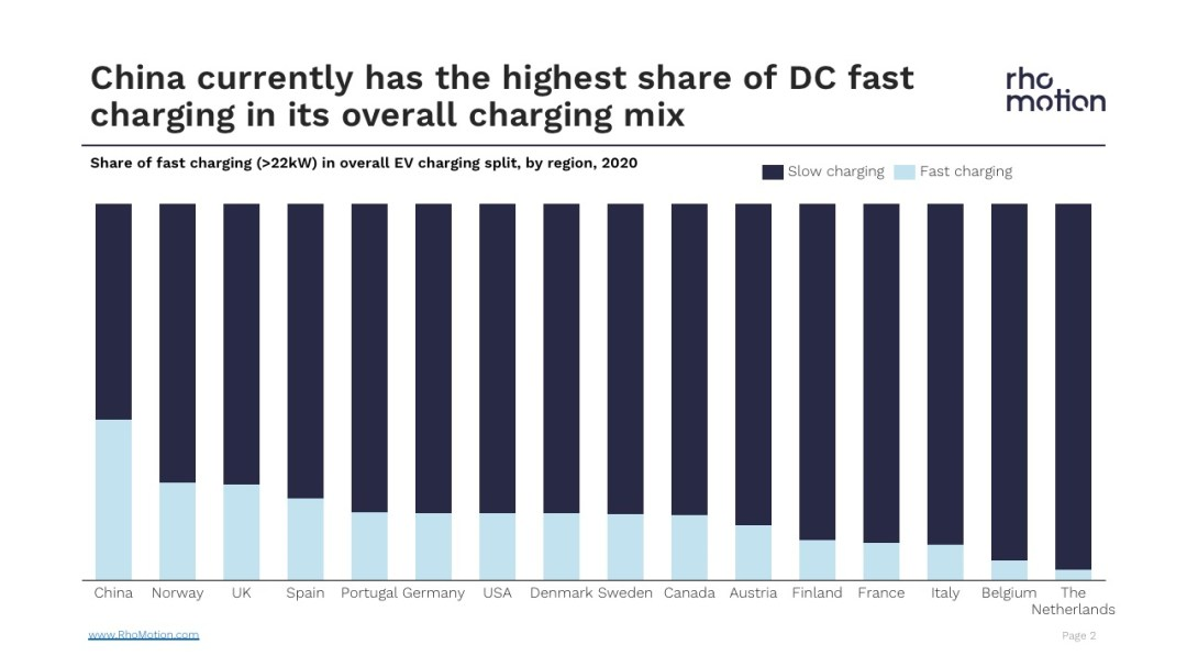 share of fast charging in ev charging split by region