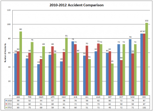 2010-2012 Accident Comparison