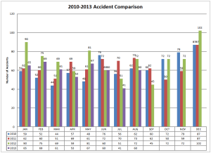 2010-2013 Accident Comparison