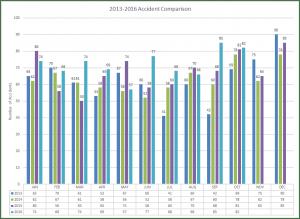 2013-2016 Accident Comparison