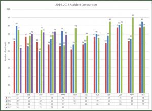 2014-2017 Accident Comparison