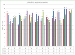 2015-2018 Accident Comparison