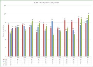 2016-2019 Accident Comparison