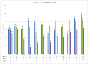 2018-2021 Accident Comparison