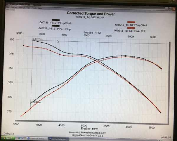 Dyno Results: Cool Air Box with 4 Sides & Enclosed Hood (Black Line) vs. Standard Air Filter & Base (Red Line)