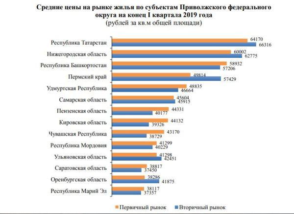 В Оренбуржье зафиксировали рост цен на новые квартиры