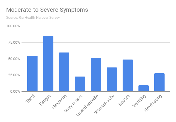 Moderate-to-Severe Symptoms