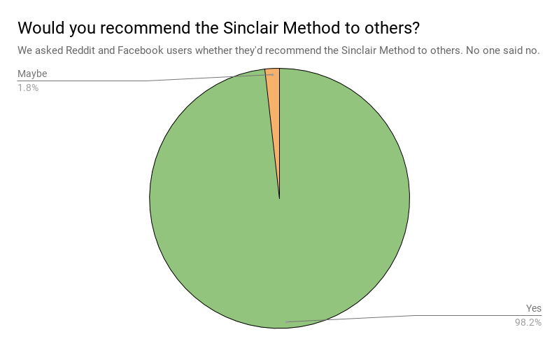 Would you recommend the Sinclair Method to others?