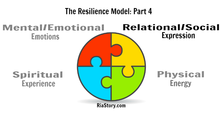 The Resilience Model Part 4: Expression