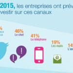 En 2015, la moitié des entreprises vont investir dans les réseaux sociaux !