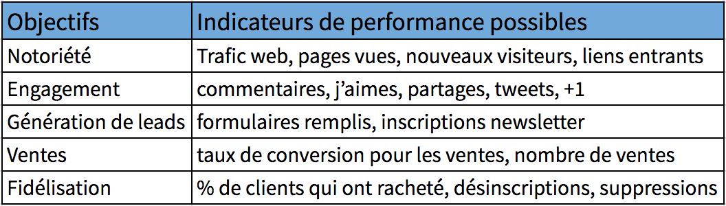 Tableau suggérant des indicateurs de performance pour chaque type d'objectif marketing
