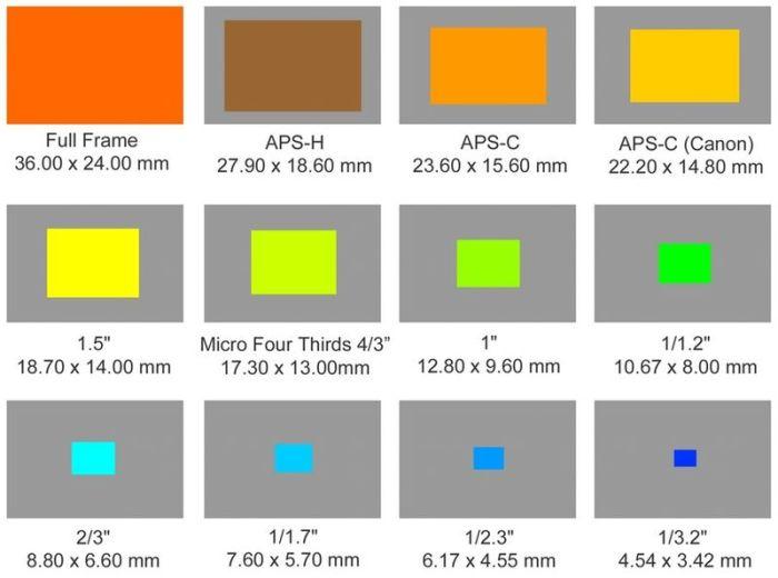 Comparação do tamanho do sensor