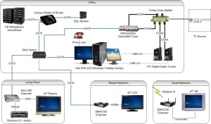 Att Uverse Cat5 Wiring Diagram | Free Wiring Diagram