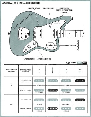 Fender Jaguar Wiring Schematic | Free Wiring Diagram