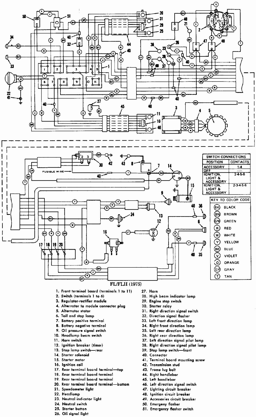Wiring Harness Diagram 95 Flhr Harley - Wiring Diagram Variable on