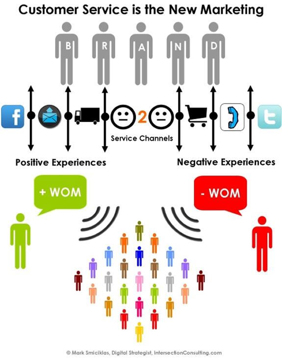 customer service and marketing