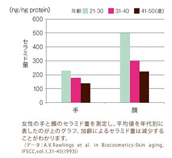 セラミドの量の推移グラフ