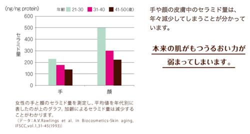肌のセラミド量の棒グラフ